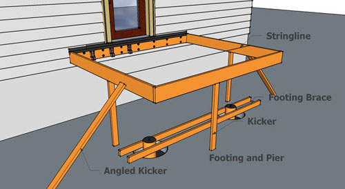 How to build a deck for How to square a building foundation