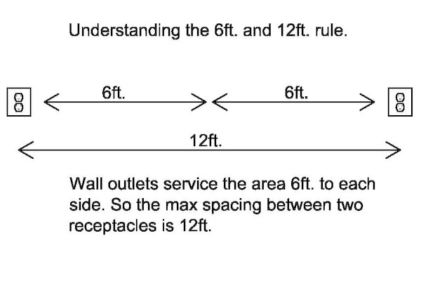 6ft. 12' wiring rule explained