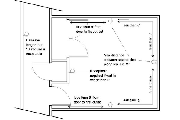 basic kitchen wiring diagram  | 650 x 657