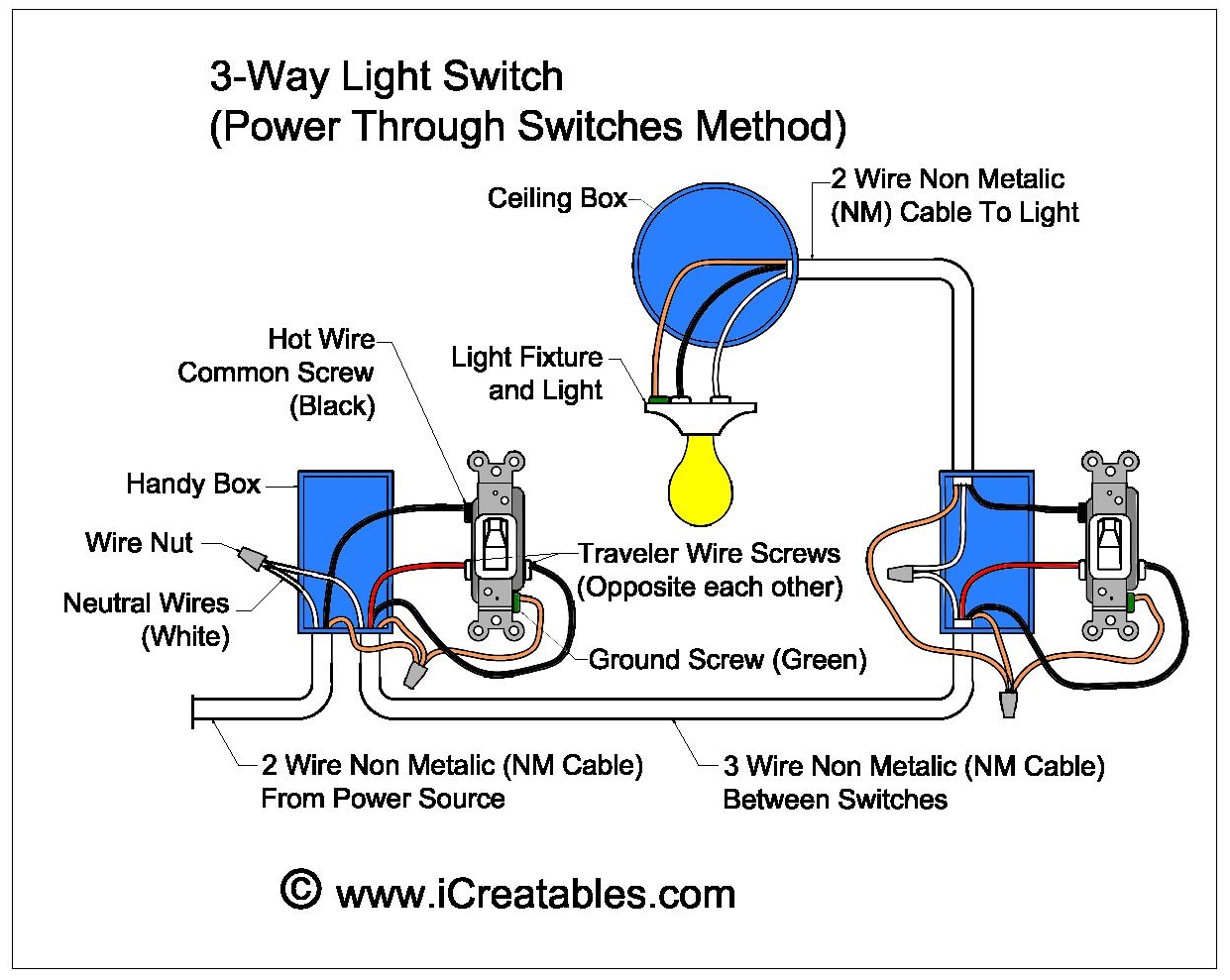 Light Switch 3 Wire Wiring Diagram Diagrams Ceiling Fan To Wall Outlet A Three Way Icreatables Com Auto
