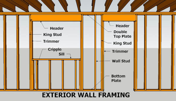 wall framing parts nomenclature